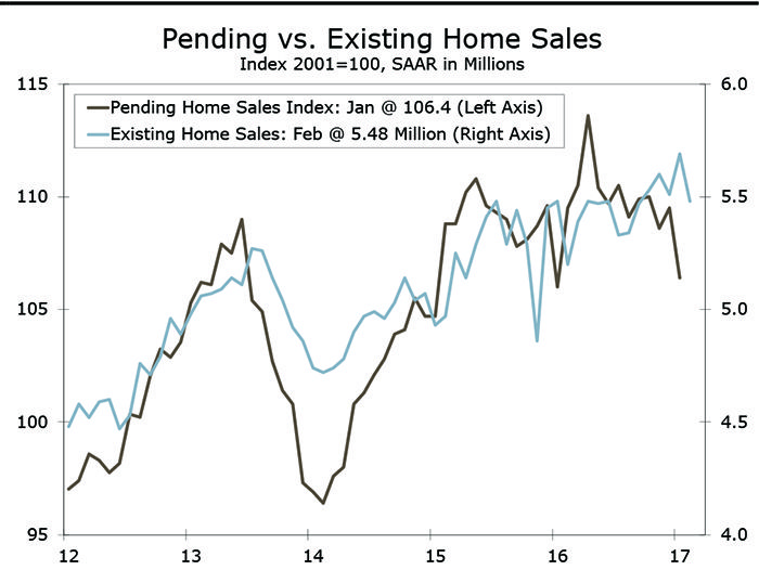 Wells Fargo Reports: Existing Home Sales Decline Modestly in February #heavyequipment #construction
