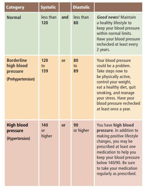 Do you know if you have high blood pressure? If it has been awhile since you had it checked, get it done!