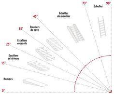 les r gles de calcul des dimensions d 39 un escalier en 2019 construction pinterest. Black Bedroom Furniture Sets. Home Design Ideas