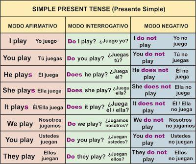 Presente Simple Simple Present Tense Aprender Inglés Fácil
