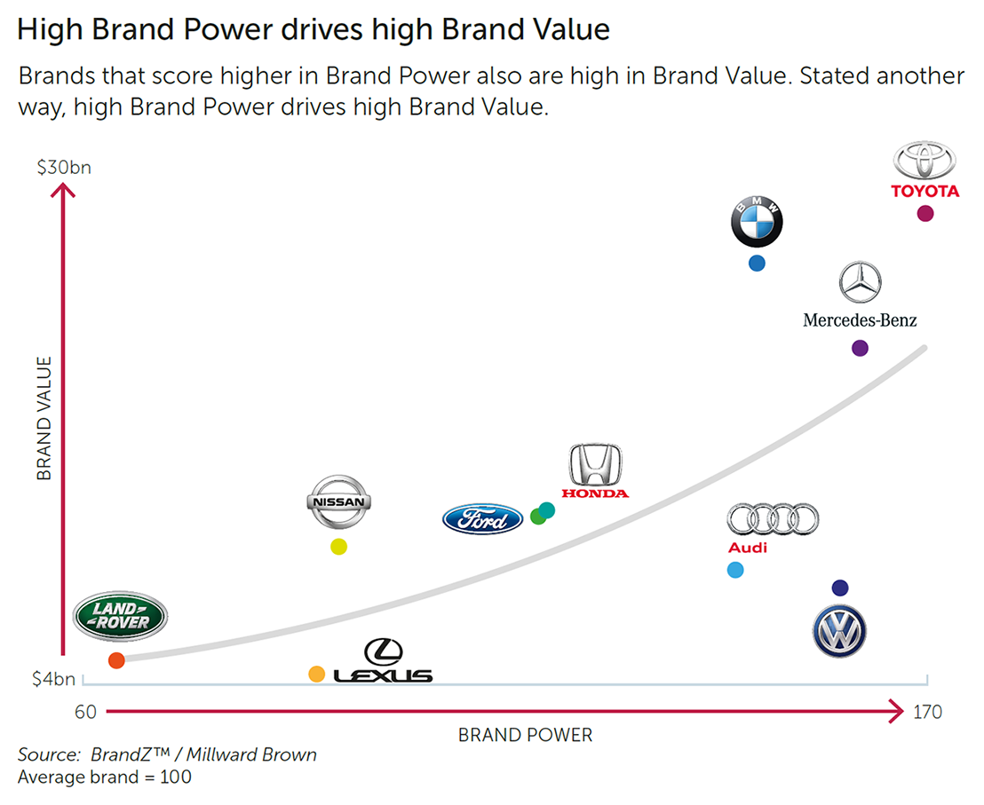 Luxury Car Brand Ranking 11 Reasons Why People Love Luxury In 2020 Luxury Car Brands Luxury Cars Luxury Car Garage