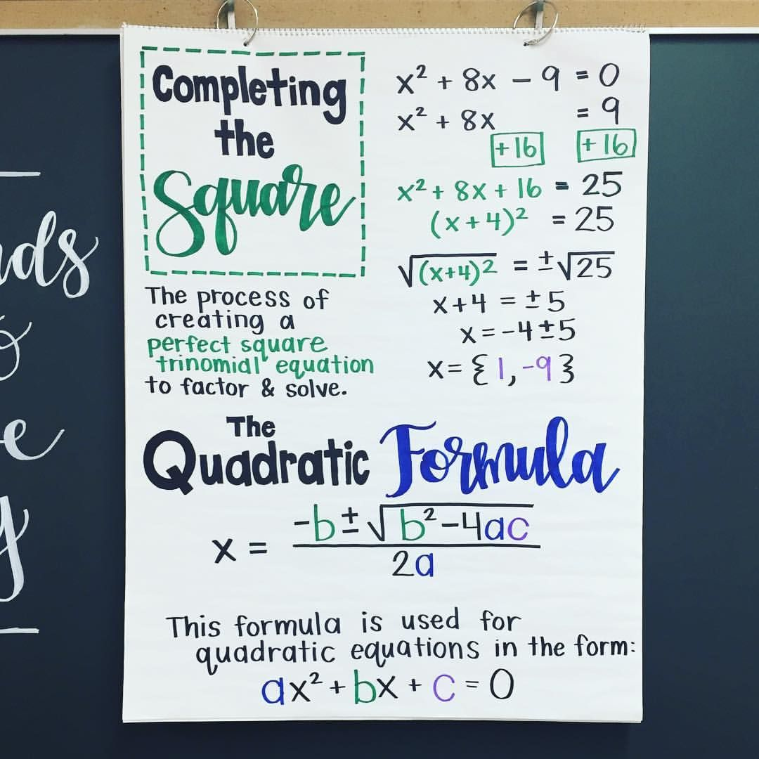 Algebra Anchor Chart Completing The Square And The