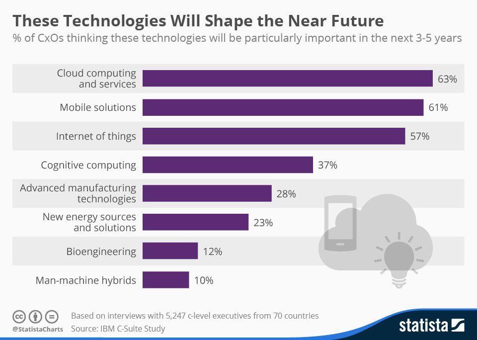 1511B66-technologies of the future cloud mobile tech