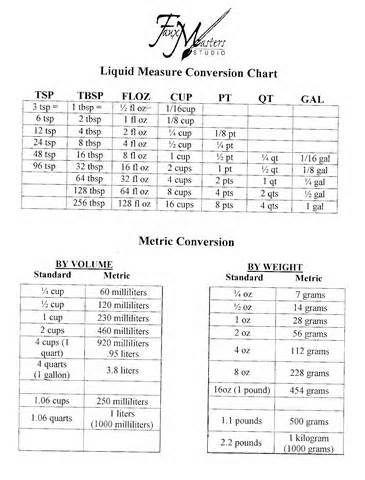 cooking measurement conversion chart Liquid measure conversion