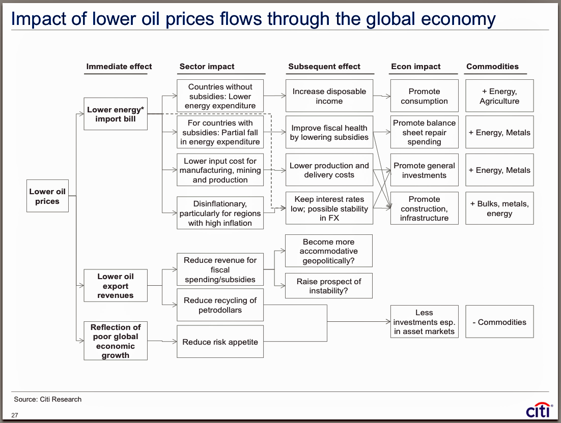 This Simple Flow Chart Illustrates How Low Oil Prices Seep Through The Global Economy Oil Price Chart Global Economy Flow Chart
