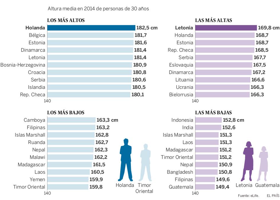 Mapa interactivo que muestra las alturas medias de las personas de 30 años en 2014 y hace 100 años