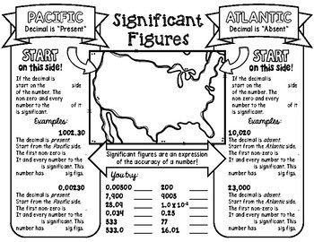 SIGNIFICANT FIGURES SCIENCE DOODLE NOTE, INTERACTIVE