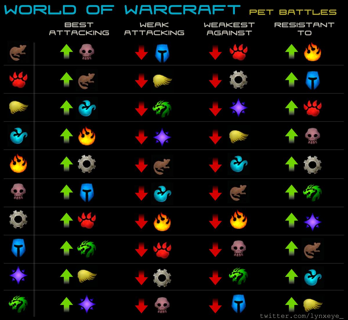 world of warcraft pet battle chart yahoo image search results rh pinterest com Pet Battle Trainer Stormwind Battle Pet Tips