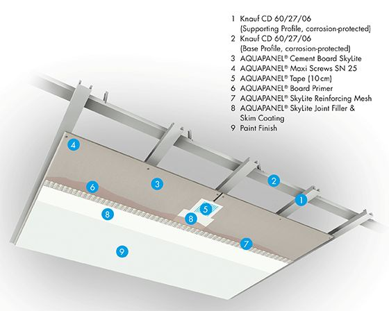 Key Benefits of Knauf Ceiling Solutions | innovative
