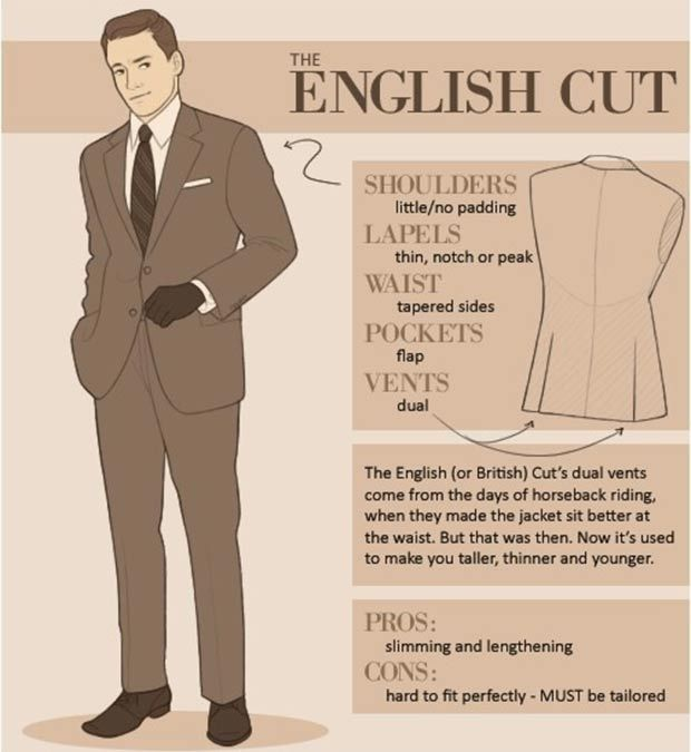 How to recognize different types of men suits - English / British ...