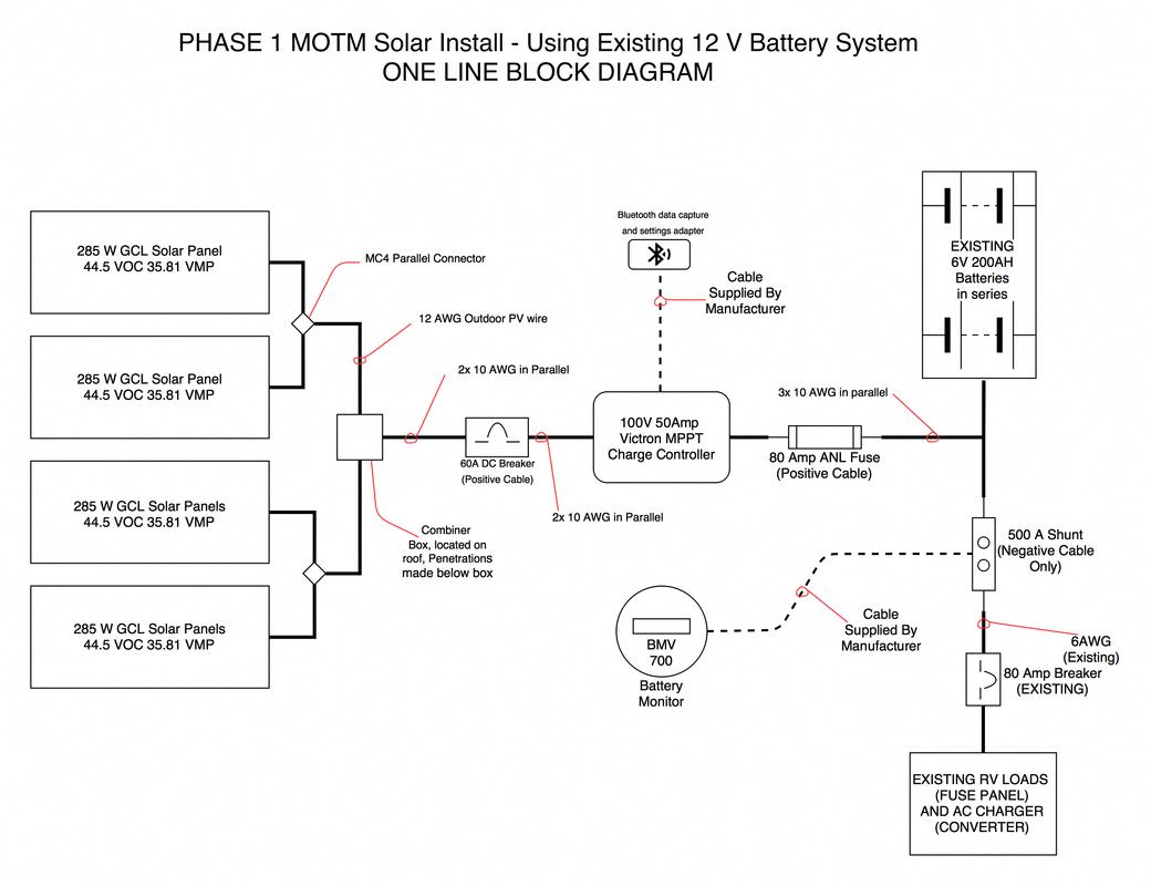 medium resolution of phase 1 motm solar install using the existing 12v battery system with solar panels rvsolar offgrid offgridliving offgridpower solarpower