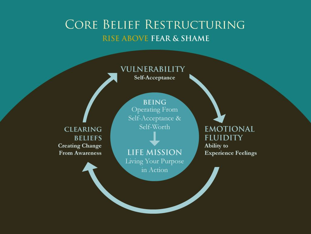 Core Belief Restructuring Cbr