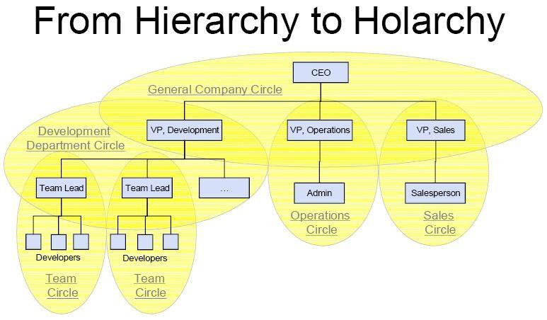 Dictionary Flatarchies \ Holacracies Madalina Dobraca - company organization chart