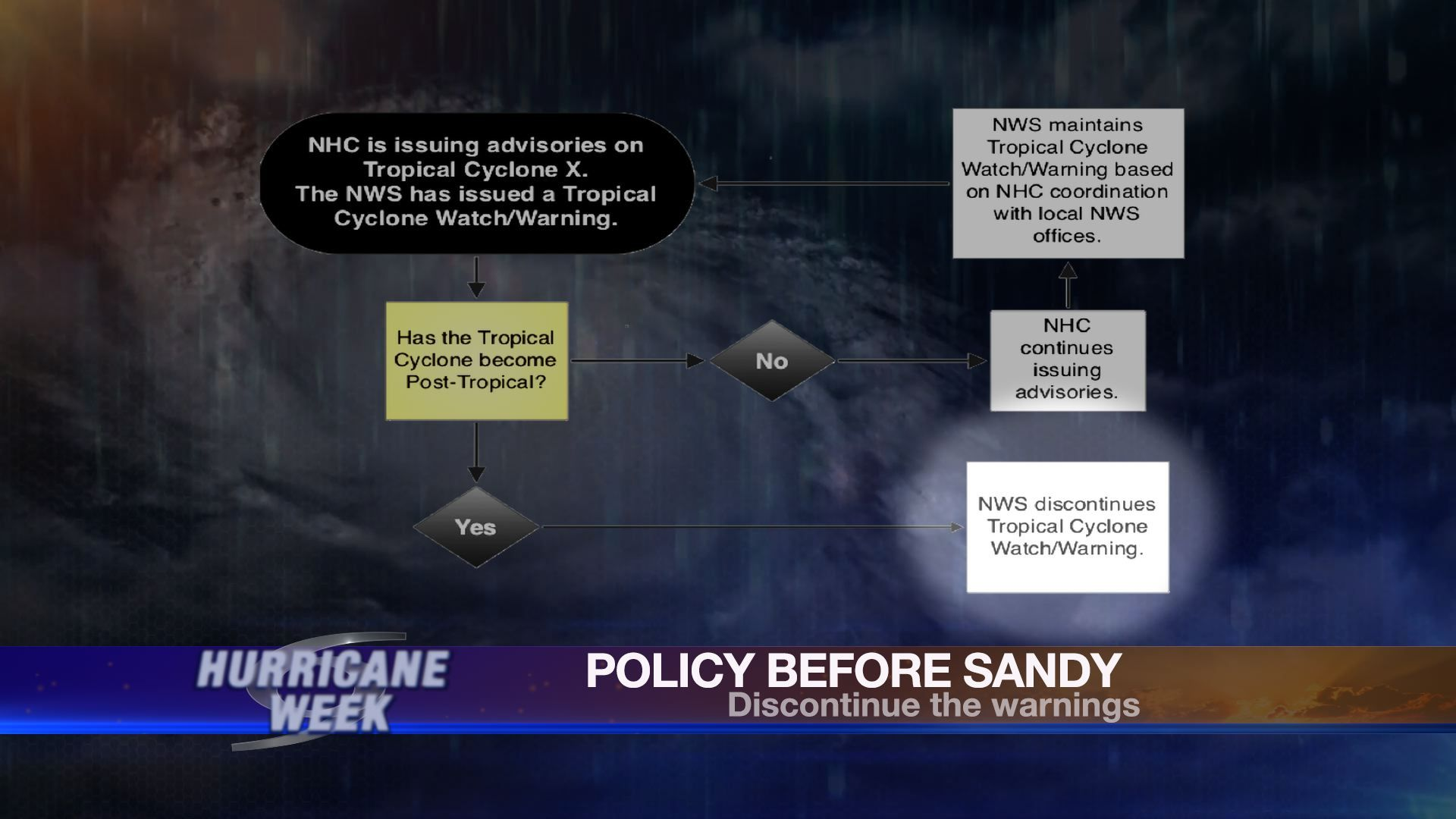 Policypresandy Jpg 1920 1080 Previous Policies From Noaa National Oceanic And Atmospheric Administration Dictated A Dis Hurricane Hurricane Watch