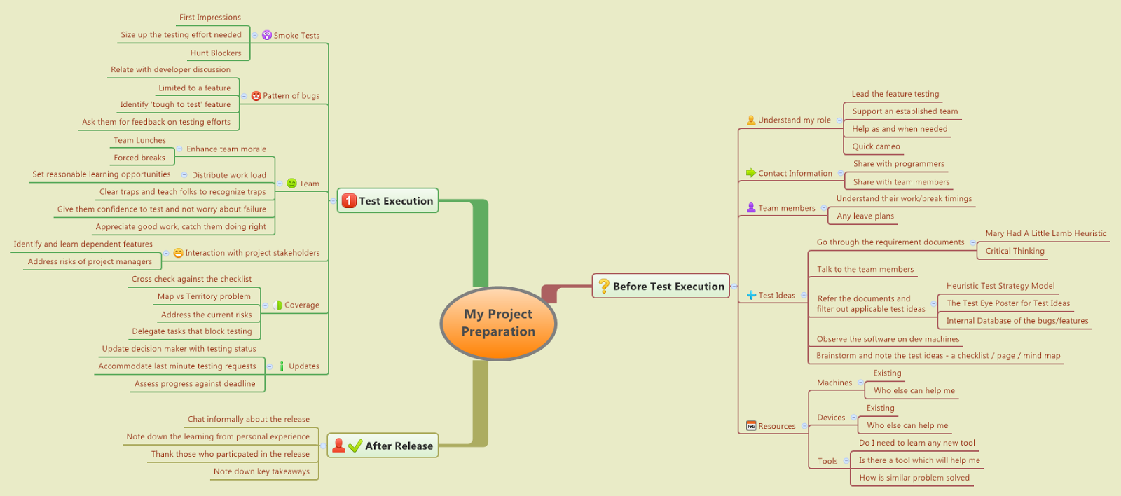 Enjoy Testing Testing Strategy And Test Planning  My Mindmap