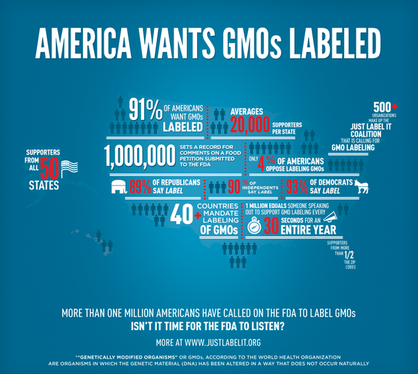 1 Million Call On Fda To Label Genetically Engineered Food Gmo Facts Genetically Modified Food Infographic
