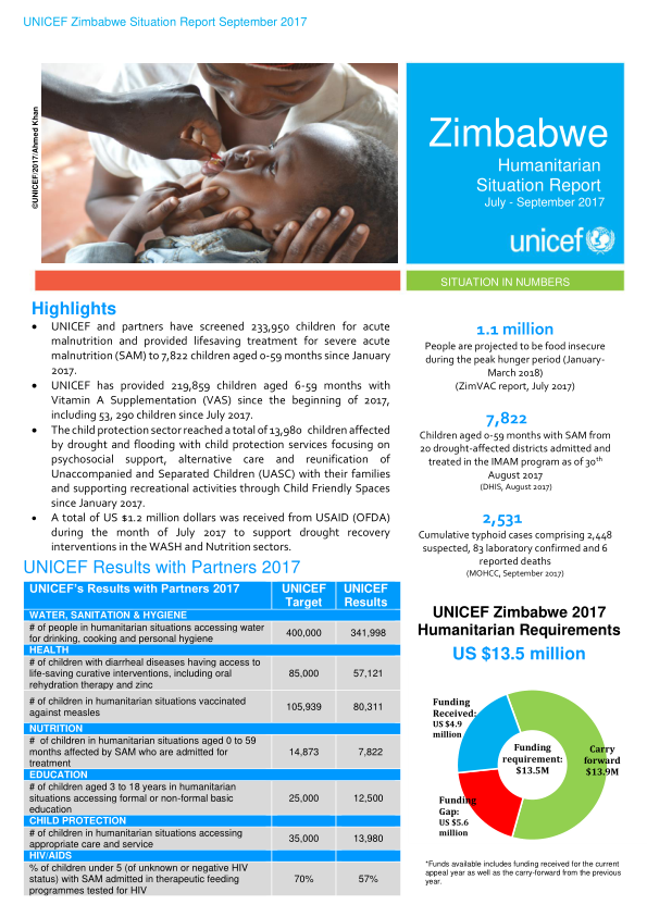 Zimbabwe Humanitarian Situation Report July  September