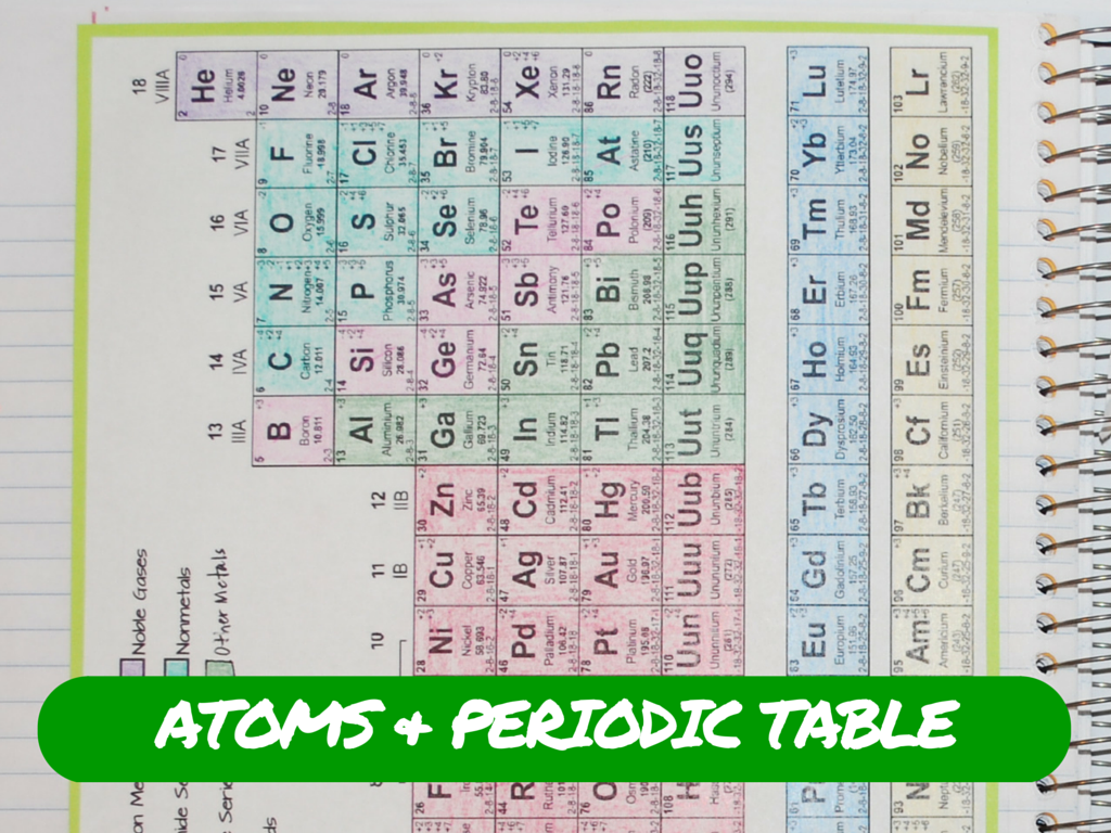 Pin By Nitty Gritty Science On Atoms And The Periodic