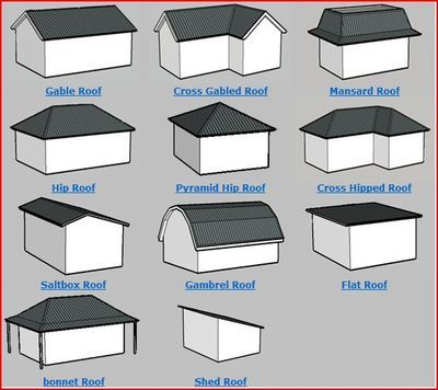 Roof Styles Roof Shapes Building Roof Roof Architecture