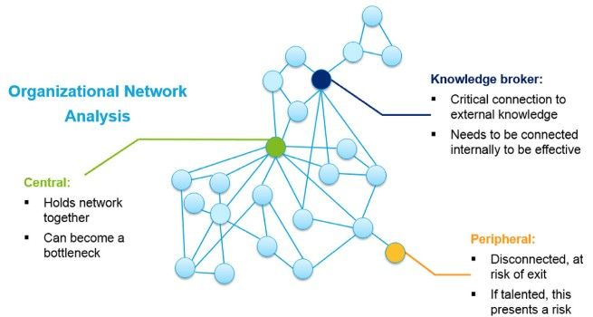 Organizational communication analysis part i