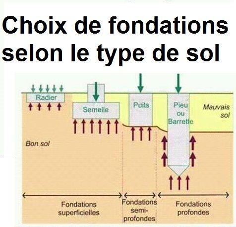 Choix de fondations selon le type de sol Outils, livres, exercices - Echangeur Air Air Maison