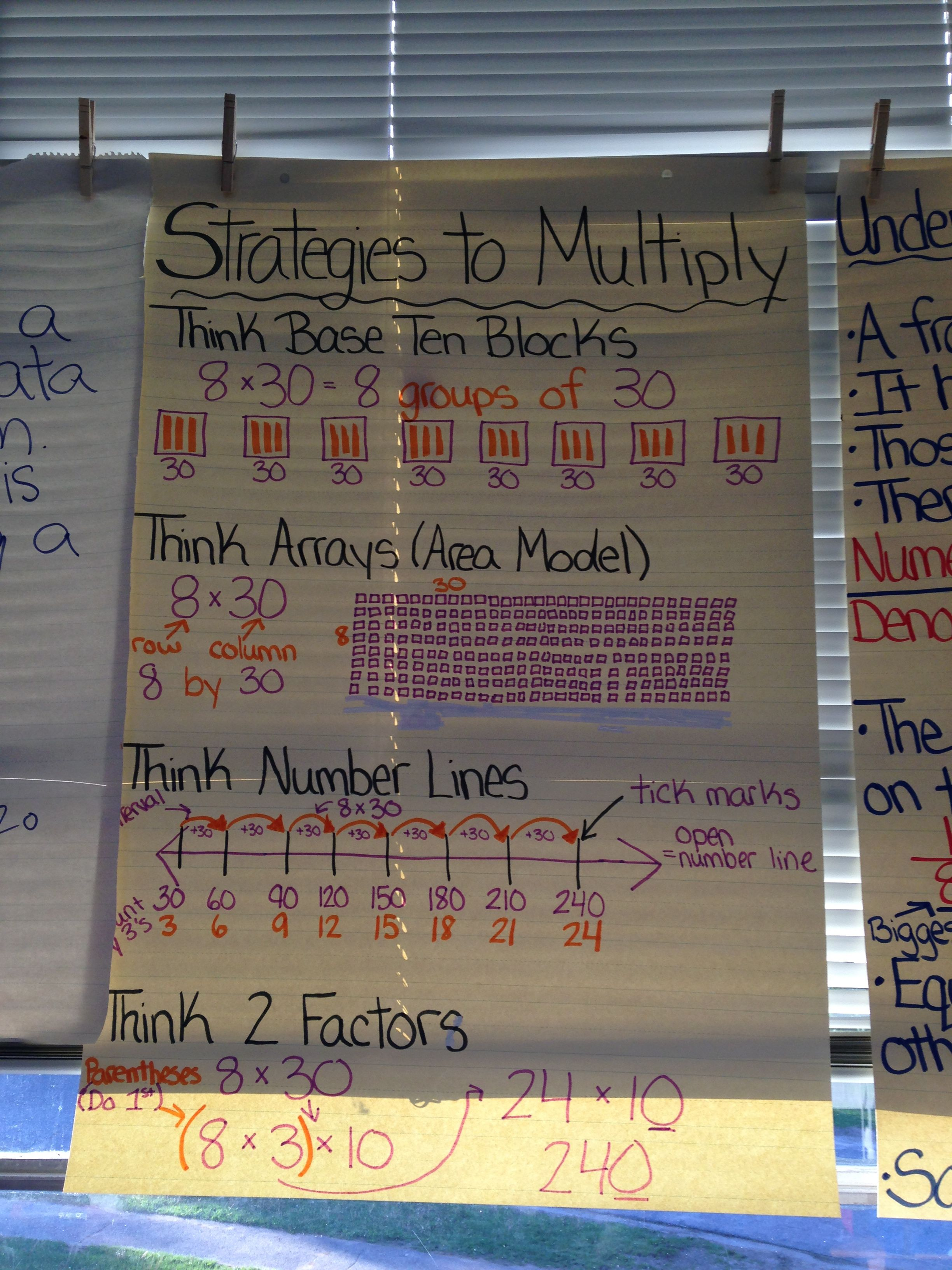 Strategies To Multiply Chart