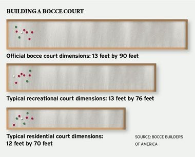 Bocce Ball Court Dimensions Used Decomposed Granite