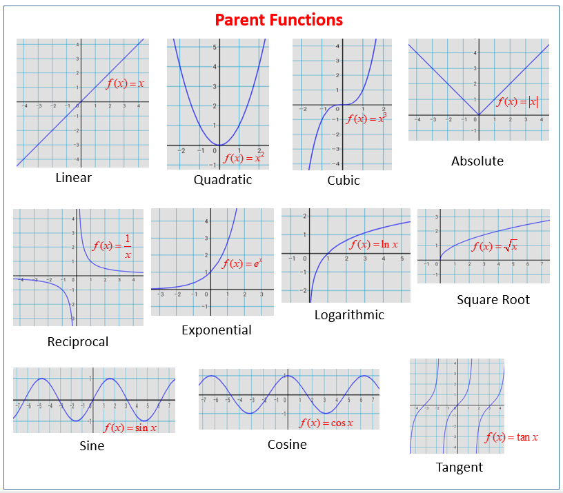 Graphs of parent functions in 2020 Parent functions