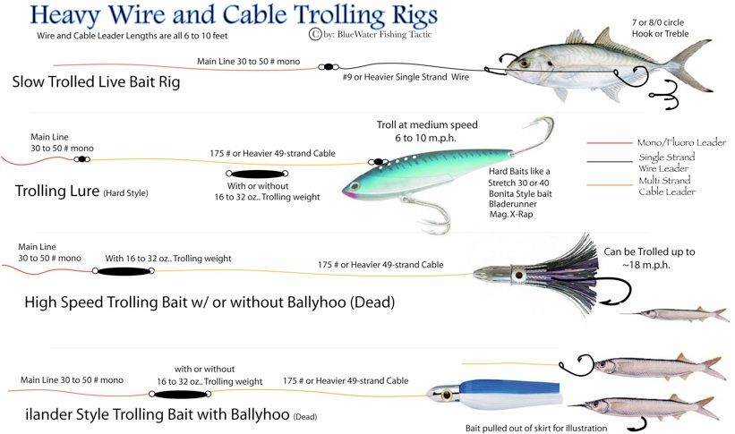 Heavy Wire and Cable Trolling Rigs | Fishing