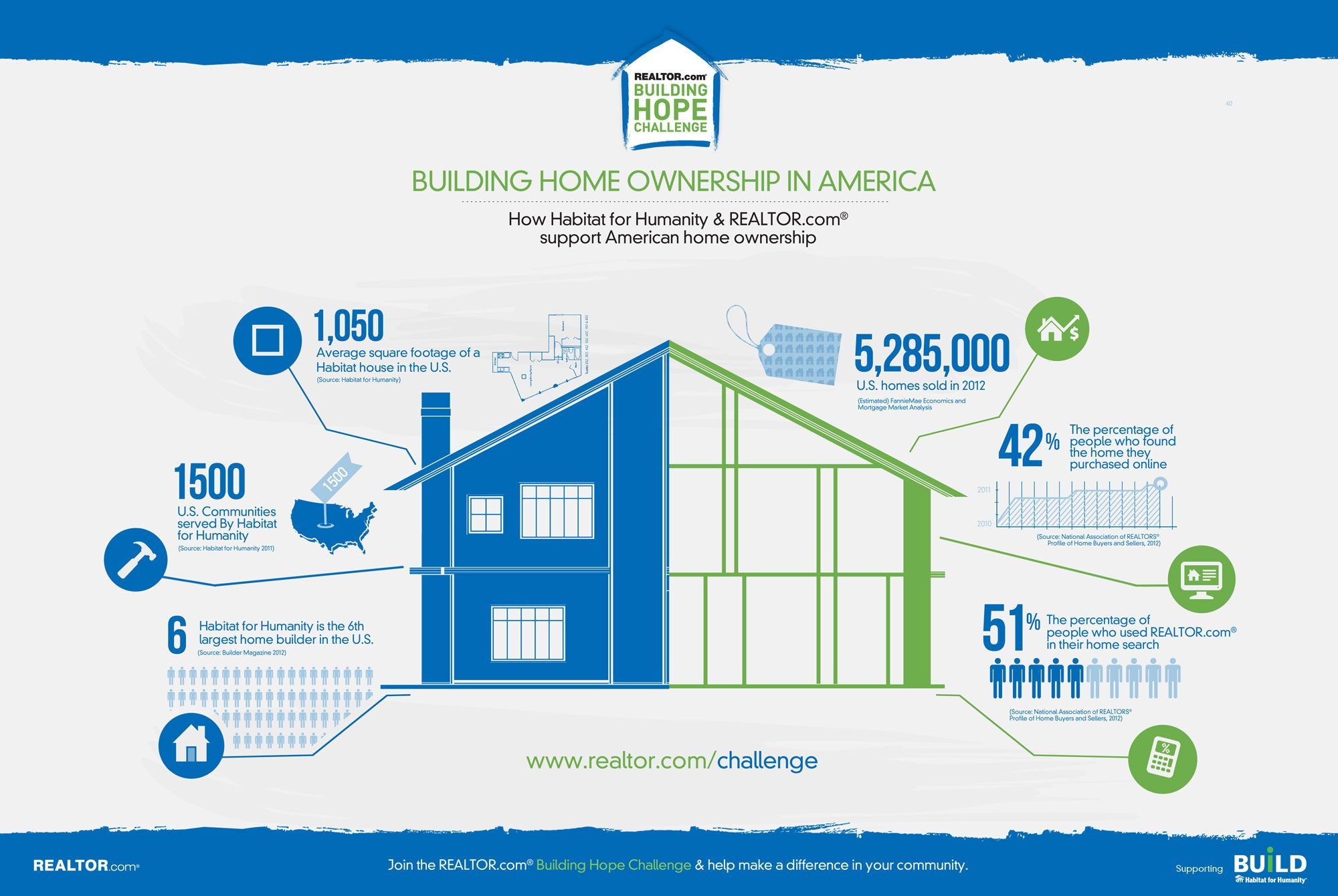 Real Estate Market Update Real Estate Inforgraphics Habitat For Humanity Home Ownership Building A House
