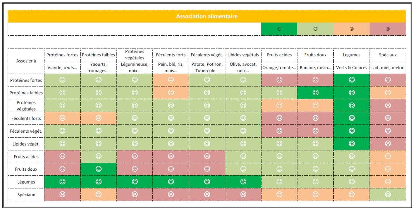 Tableau Combinaison Alimentaire Recherche Google Tableau Combinaisons Alimentaires Combinaison Alimentaire Alimentaire