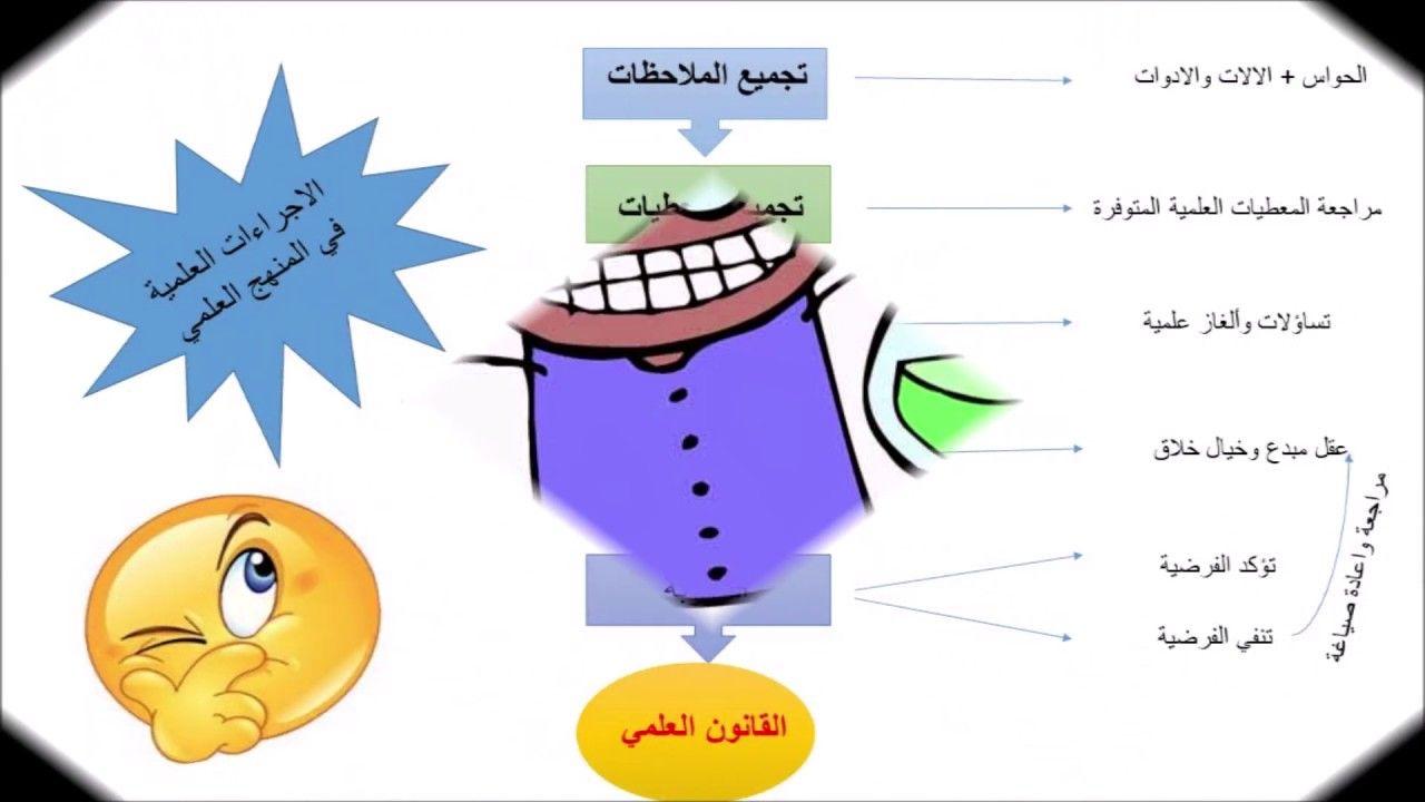 التجربة الاختبار خطوات المنهج التجريبي ج4 By Roukaya Elawad
