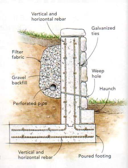 Do I Need To Secure Concrete Block Retaining Wall Design Concrete Retaining Walls Landscaping Retaining Walls