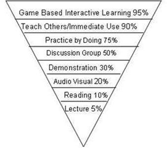 Game Based Learning Pyramid With Images Education Tech Game Based Learning Interactive Learning
