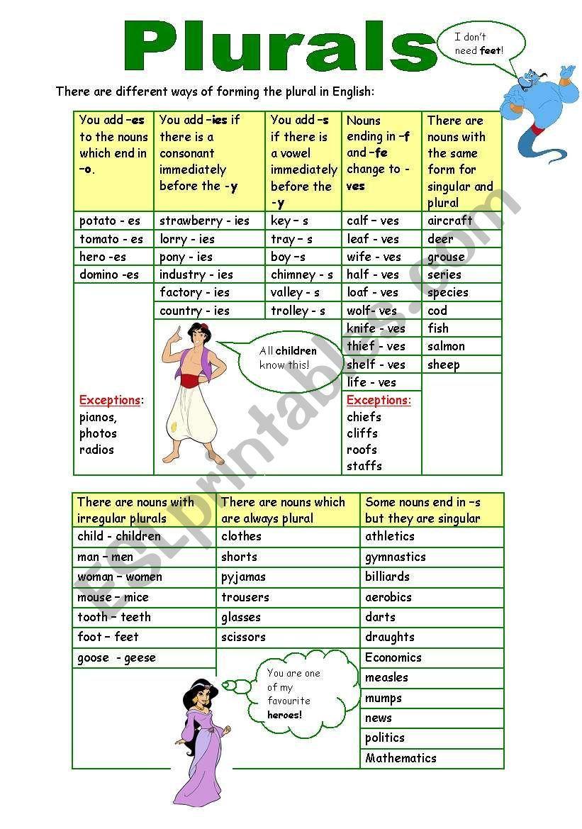 Grammar Guide Grammar Worksheets Plurals Nouns [ 1169 x 821 Pixel ]