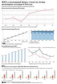 ЖКХ и жилищный фонд: стали ли лучше жилищные условия в России