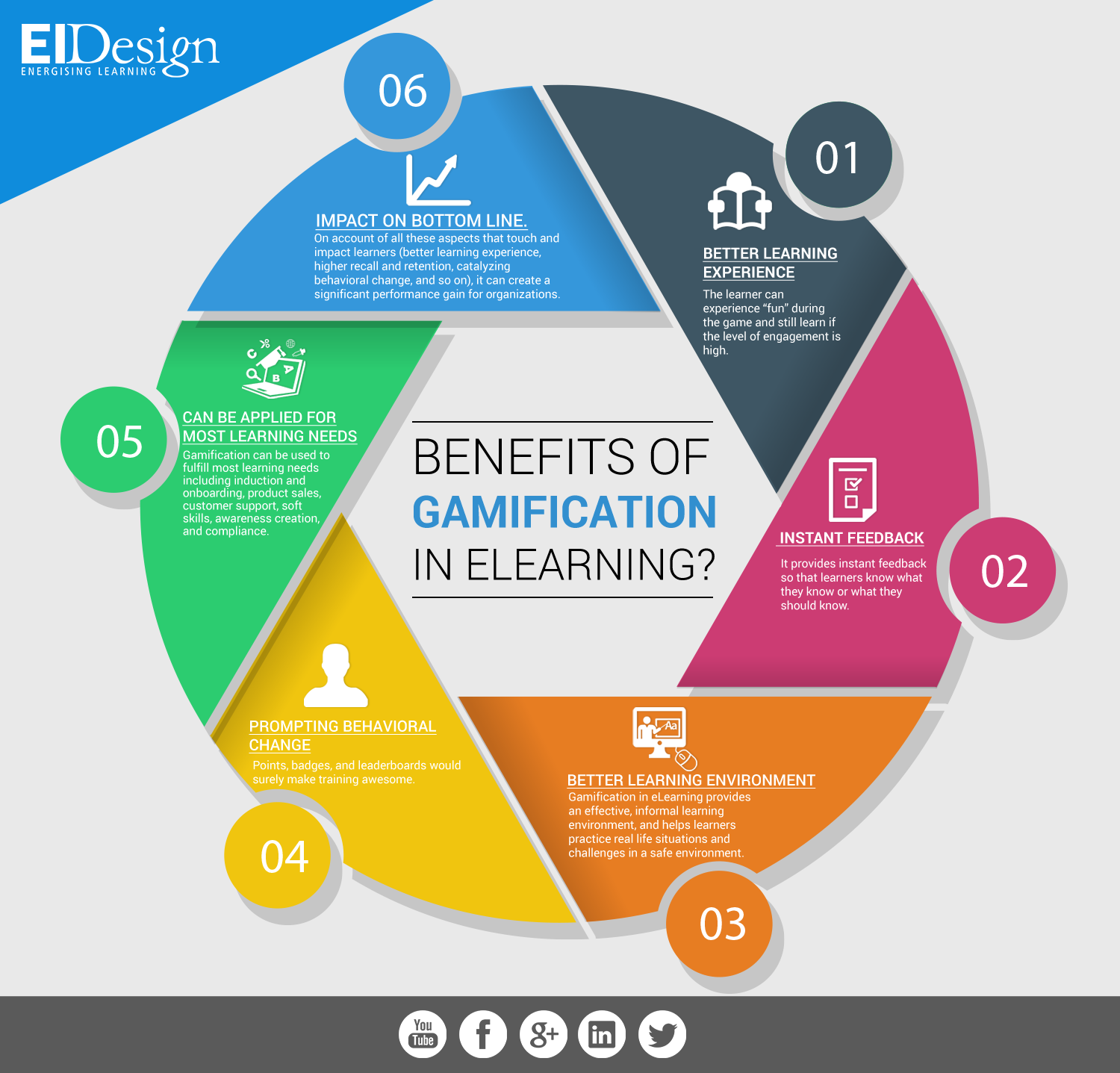 104 best ideas about Gamification on Pinterest | Marketing, Ebook ...