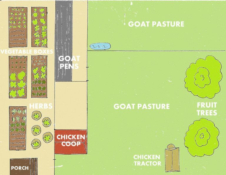 28 Farm Layout Design Ideas to Inspire Your Homestead Dream | Farm Backyard Farm Design Ideas on backyard fence design ideas, backyard pool design ideas, backyard landscape design ideas, backyard pond design ideas, backyard garden design ideas, backyard campground design ideas,