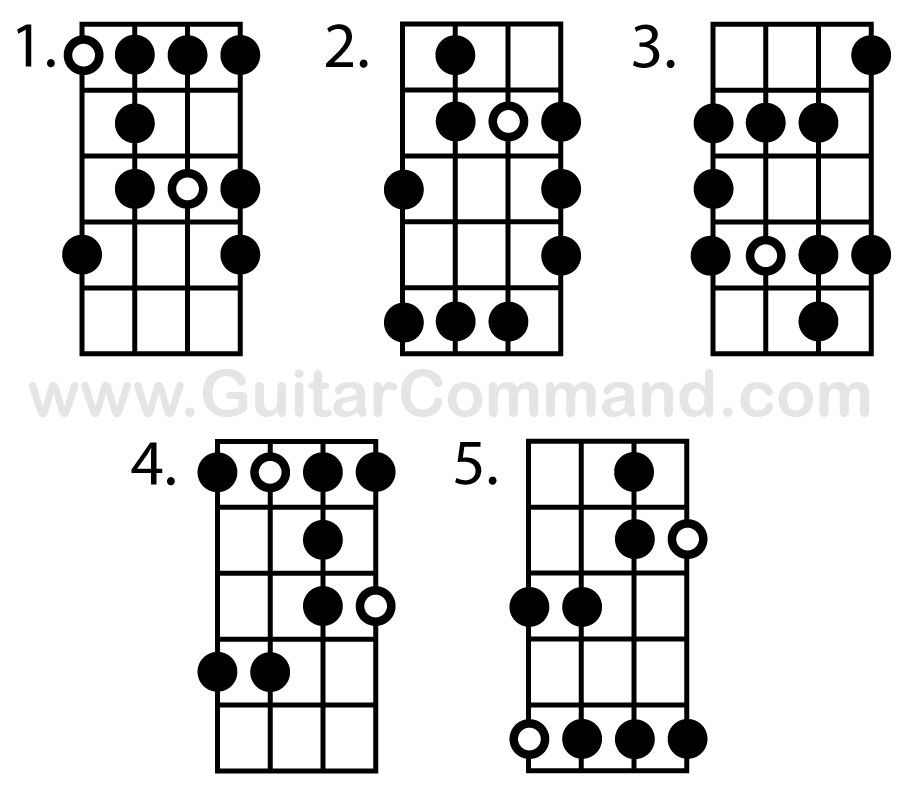 Bass Scales Chart A Free Printable Bass Guitar Scales