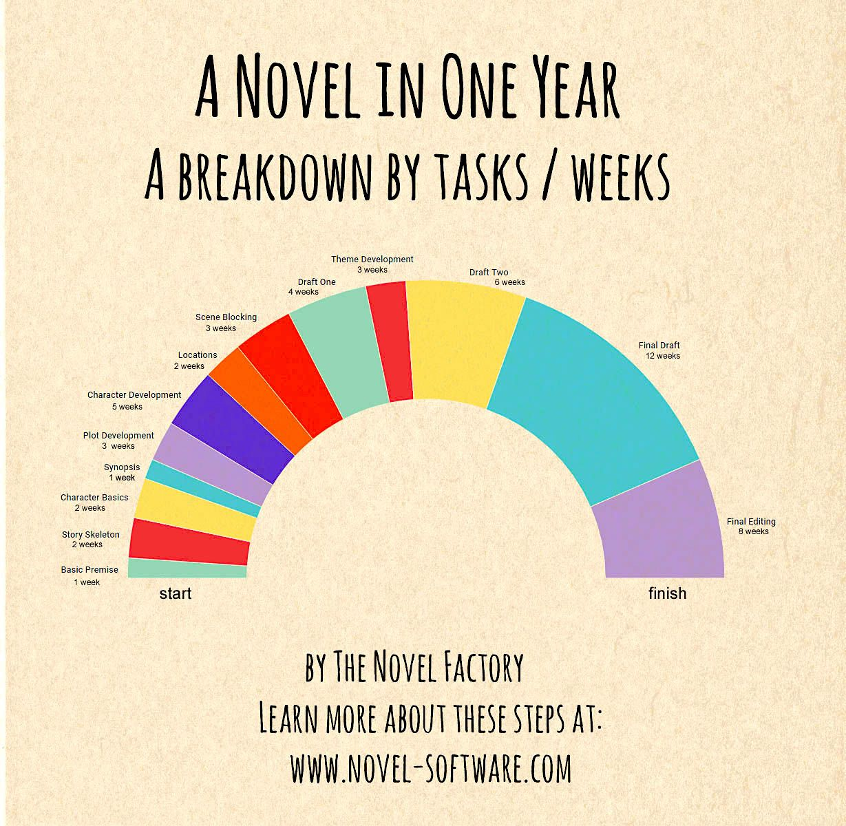 A Novel in One Year – Infographic…