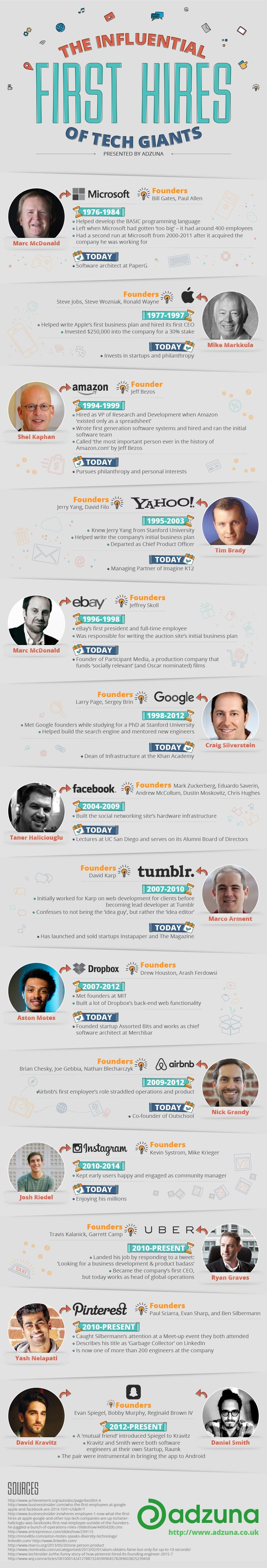 The Influential First Hires of Tech Giants