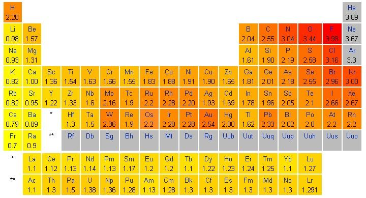 Is The Electronegativity Value  Aluminum