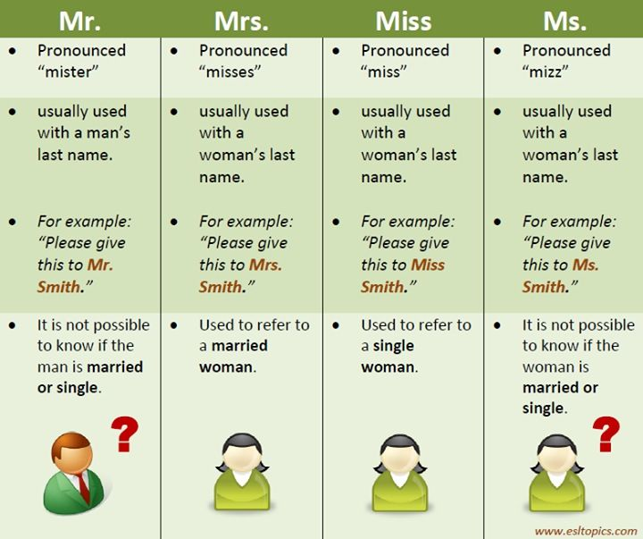 Chart Explaining Mr. Mrs. Miss And Ms.