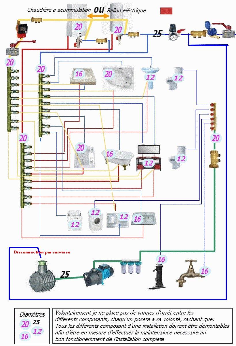 Info Schema De Plomberie Ou Chauffage Avec Nourrices Page 1 Reseaux De Plomberie En Per Et Multicouche P Plomberie Pex Plomberie Installation Plomberie