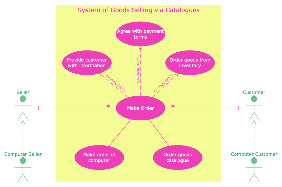 UML Use Case Diagram System of Goods Selling via Catalogues – Use Case Diagram Template