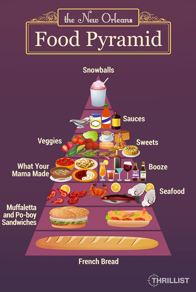 New Orleans Food Pyramid Louisiana Pinterest Food Pyramid