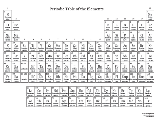 Printable periodic tables for 2015 periodic table and chemistry printable periodic tables for 2015 urtaz Gallery