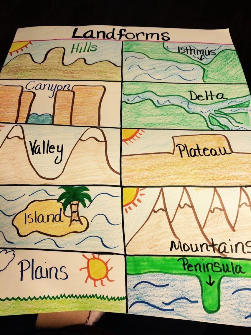 Landform Worksheets For 5th Grade Landforms In 2020 Landforms Worksheet Kindergarten Worksheets Landforms
