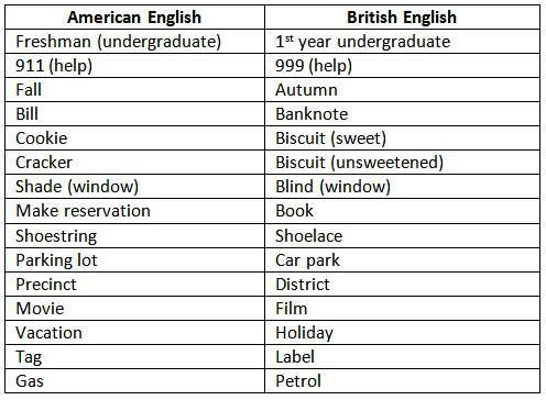 british english and american english dictionary