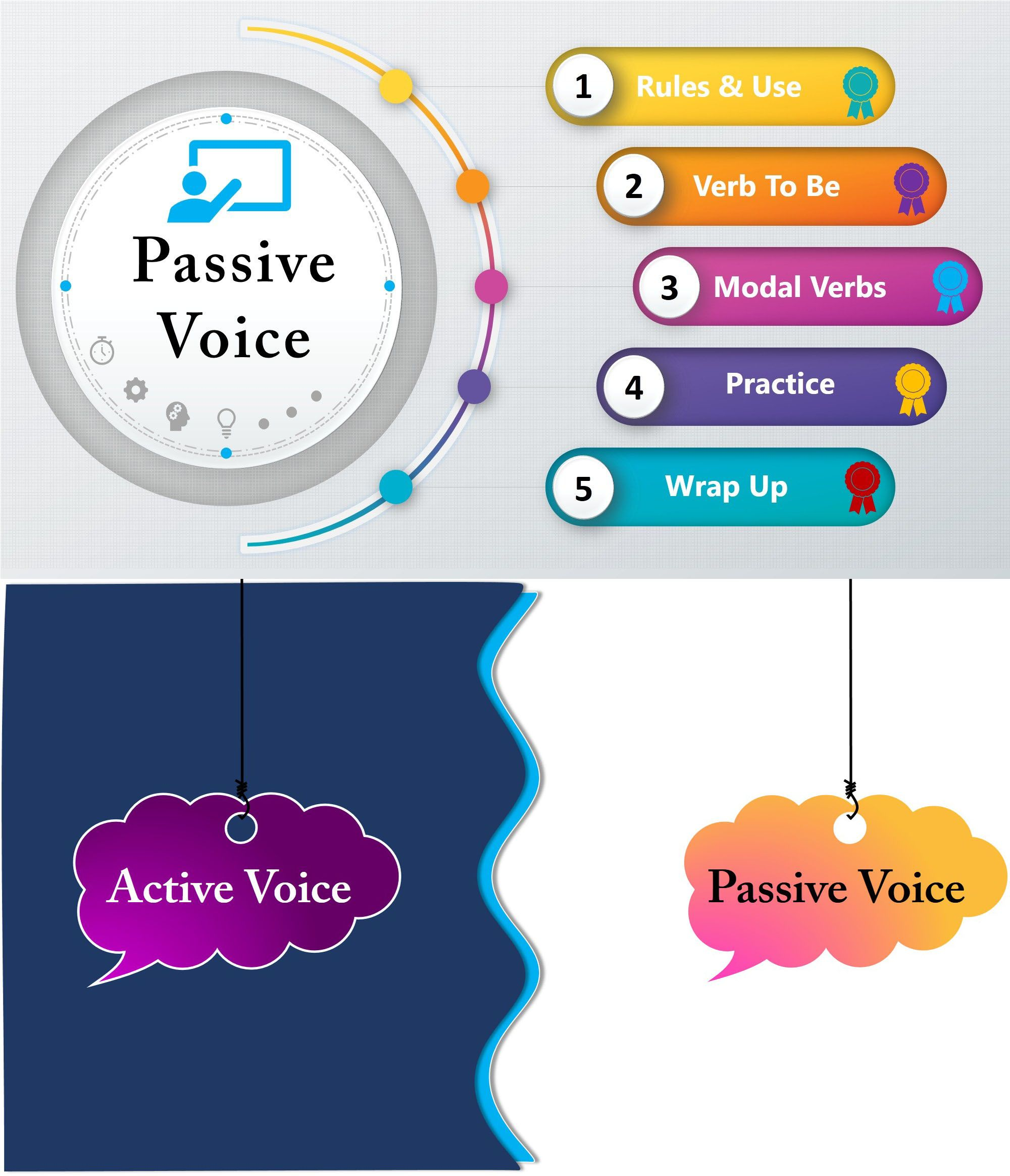 Complete Guide To Understand And Teach Passive Voice